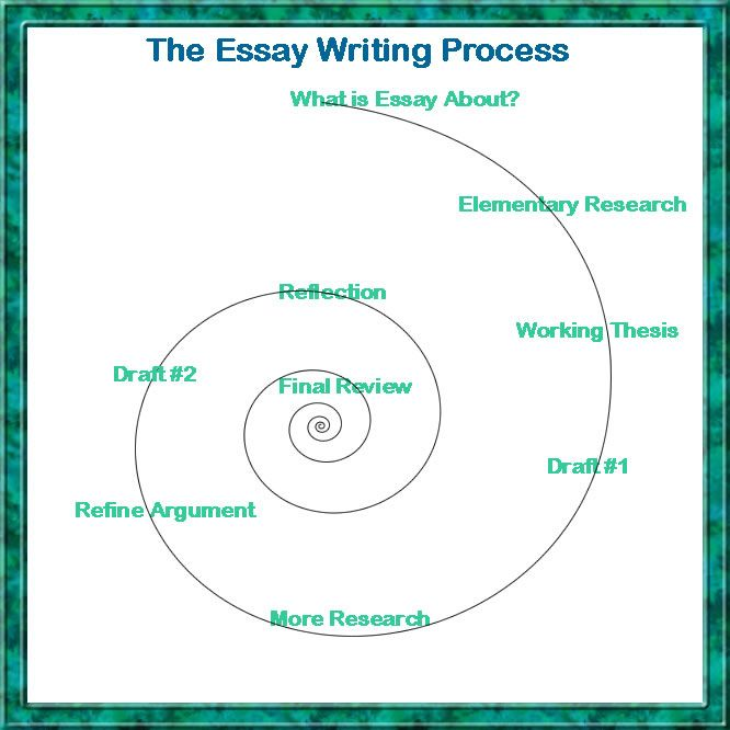 English Essays For Students The Essay Writer  How To Write Essay Papers also High School Essay Topics The Essay Writer  The Writing Center   Homework Help Advanced English Essays